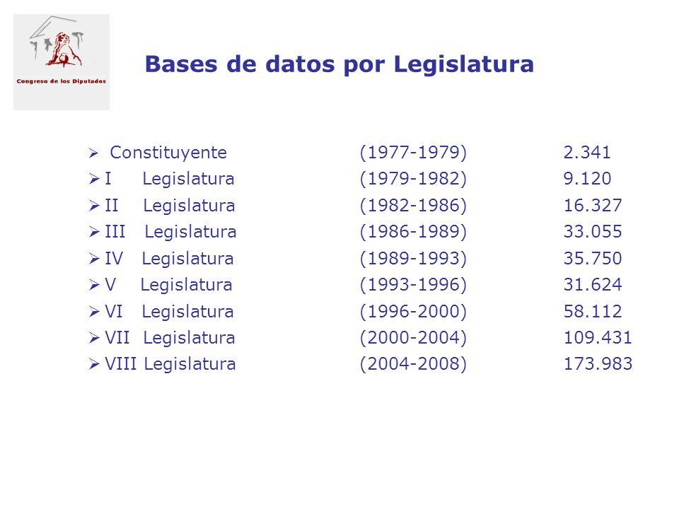 Bases de datos por Legislatura