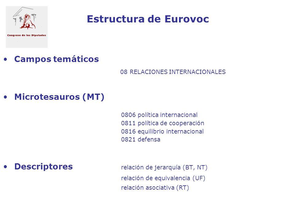 Estructura de Eurovoc Campos temáticos 08 RELACIONES INTERNACIONALES