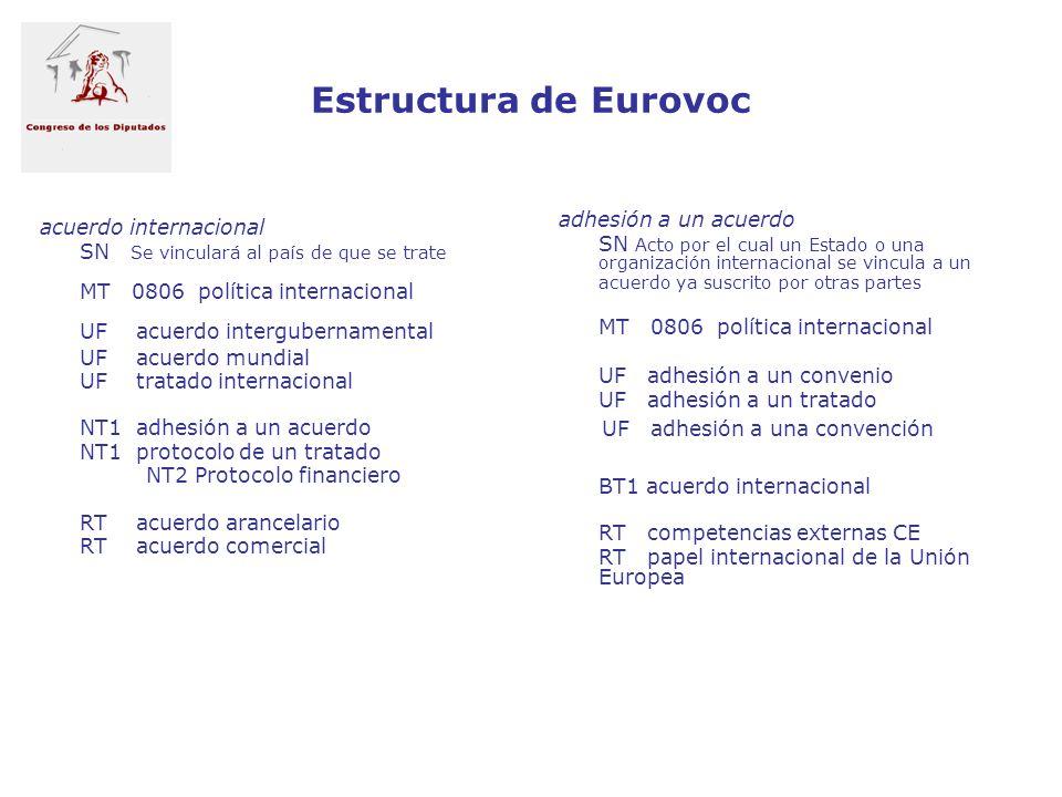 Estructura de Eurovoc adhesión a un acuerdo acuerdo internacional