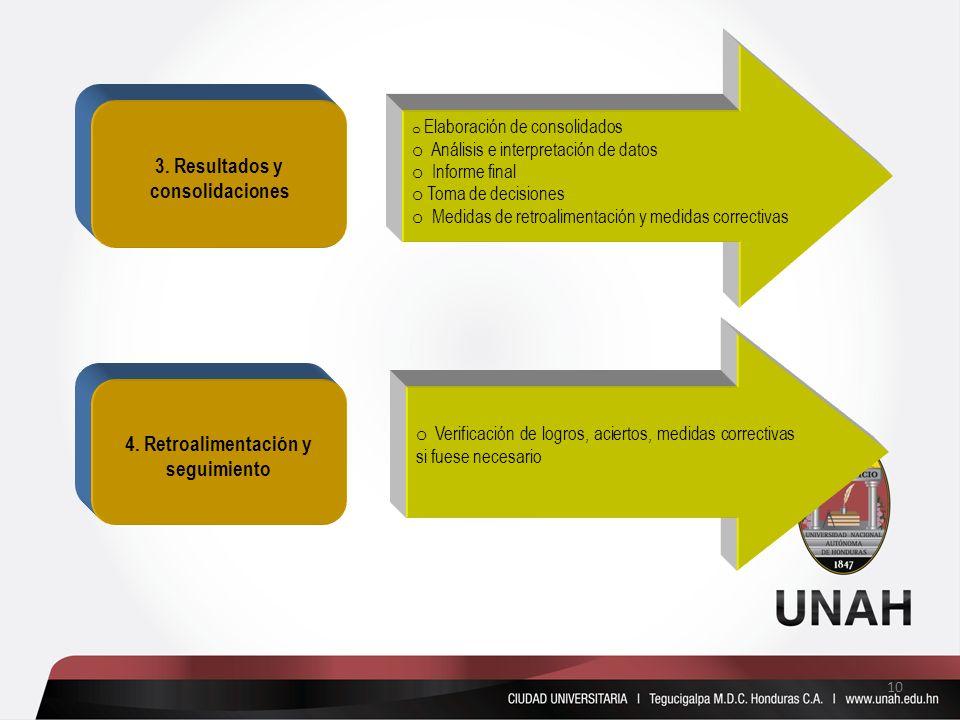 3. Resultados y consolidaciones 4. Retroalimentación y seguimiento