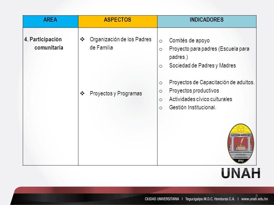 AREA ASPECTOS. INDICADORES. 4. Participación comunitaria. Organización de los Padres de Familia.