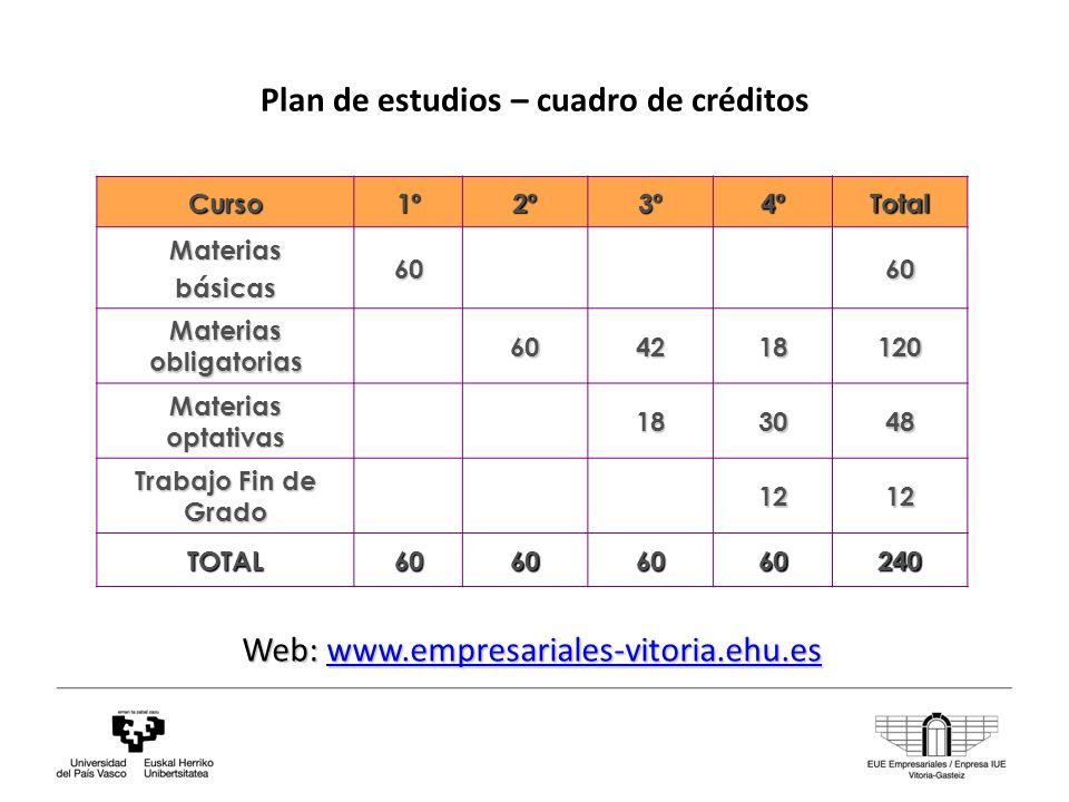 Plan de estudios – cuadro de créditos