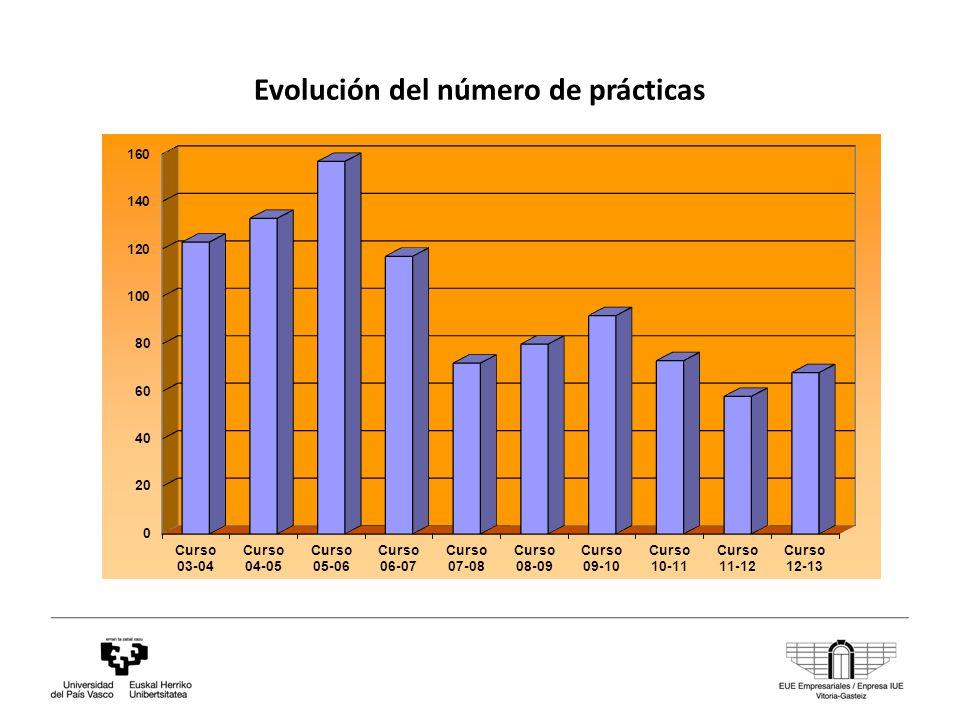 Evolución del número de prácticas
