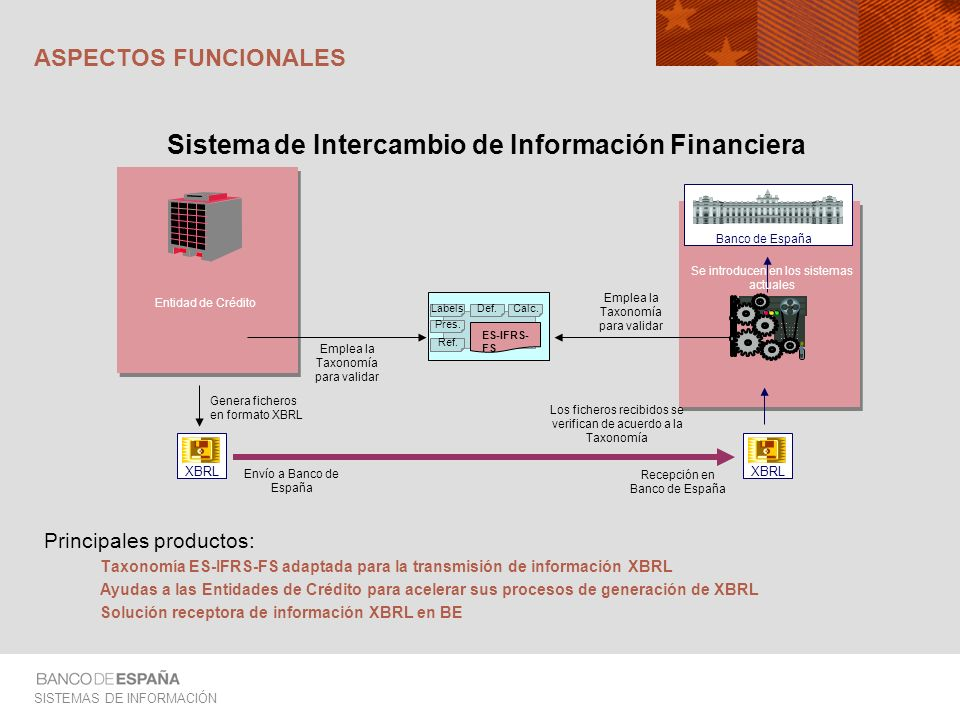 Sistema de Intercambio de Información Financiera