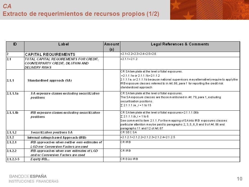 CA Extracto de requerimientos de recursos propios (1/2)
