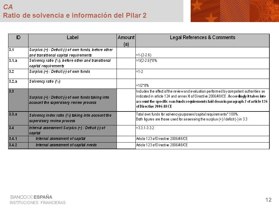 CA Ratio de solvencia e información del Pilar 2
