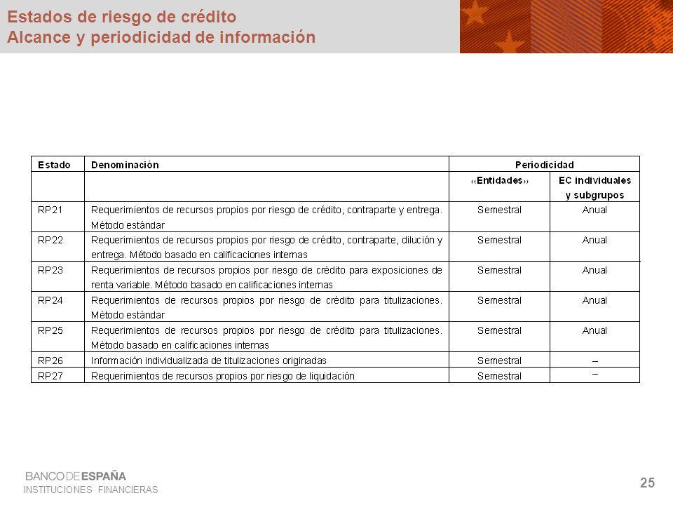 Estados de riesgo de crédito Alcance y periodicidad de información