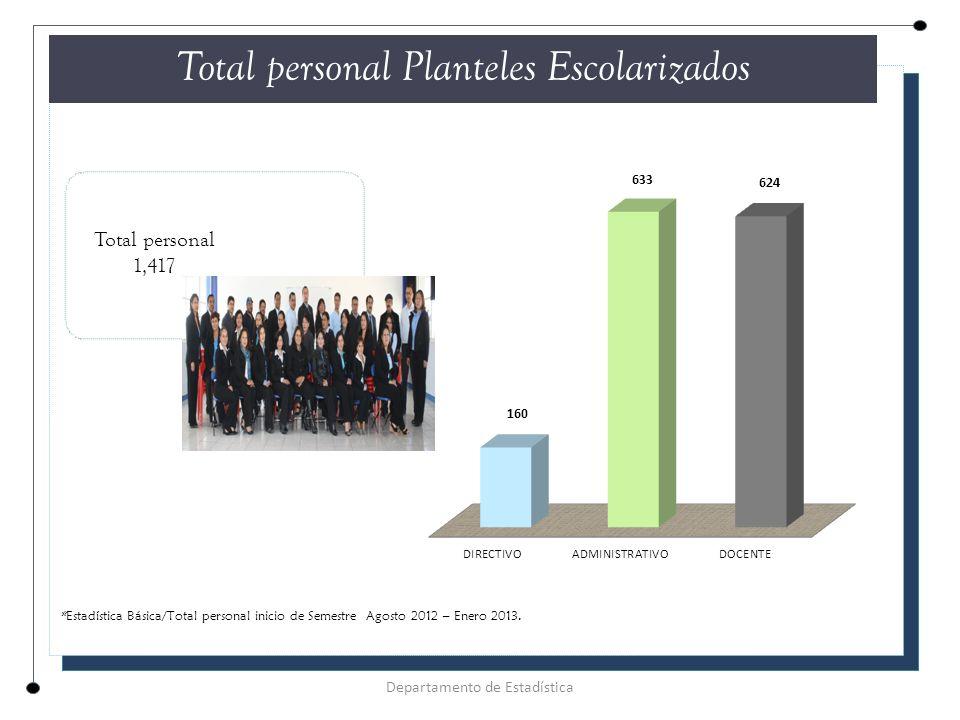 Total personal Planteles Escolarizados