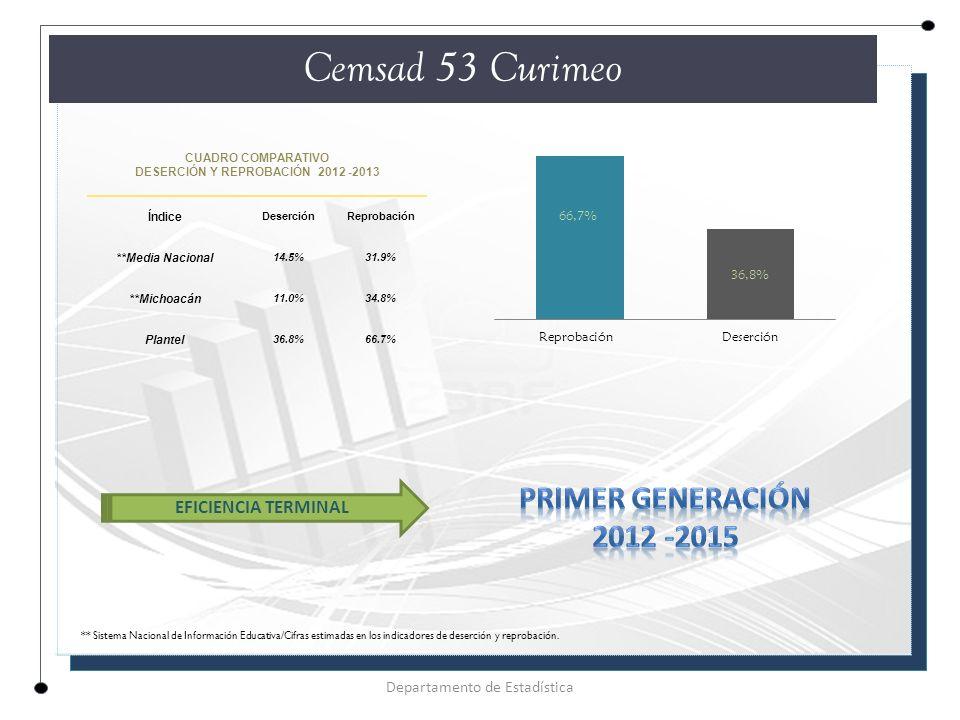DESERCIÓN Y REPROBACIÓN 2012 -2013
