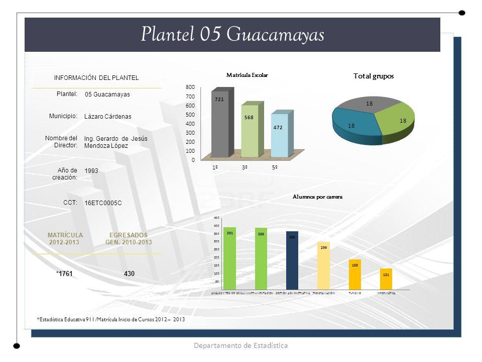Plantel 05 Guacamayas Departamento de Estadística *1761 430