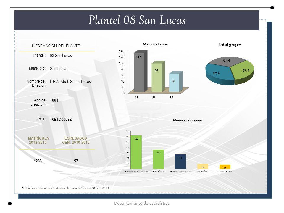 Plantel 08 San Lucas Departamento de Estadística *283 57