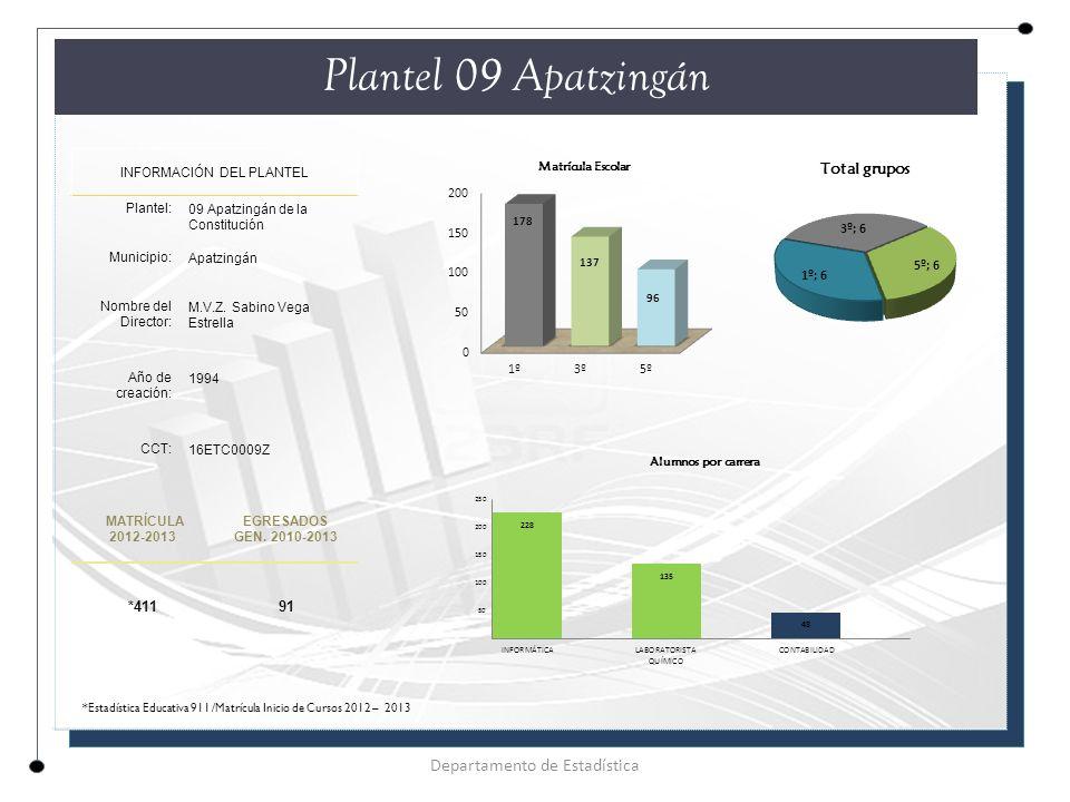 Plantel 09 Apatzingán Departamento de Estadística *411 91