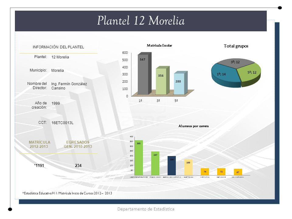 Plantel 12 Morelia Departamento de Estadística *1191 234