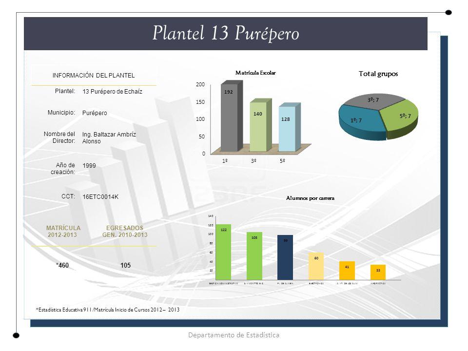 Plantel 13 Purépero Departamento de Estadística *460 105