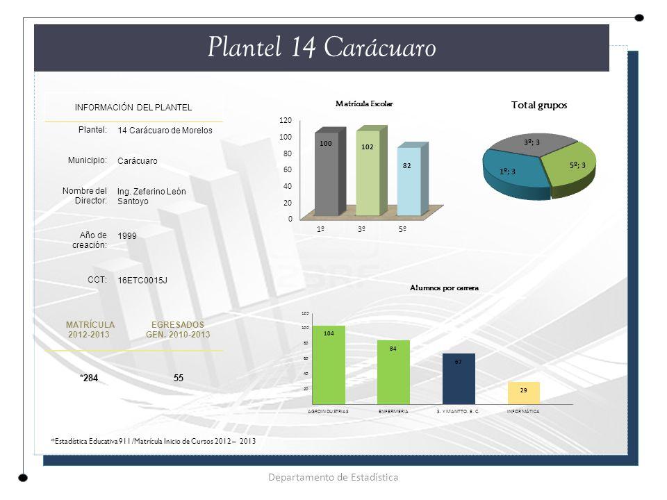Plantel 14 Carácuaro Departamento de Estadística *284 55
