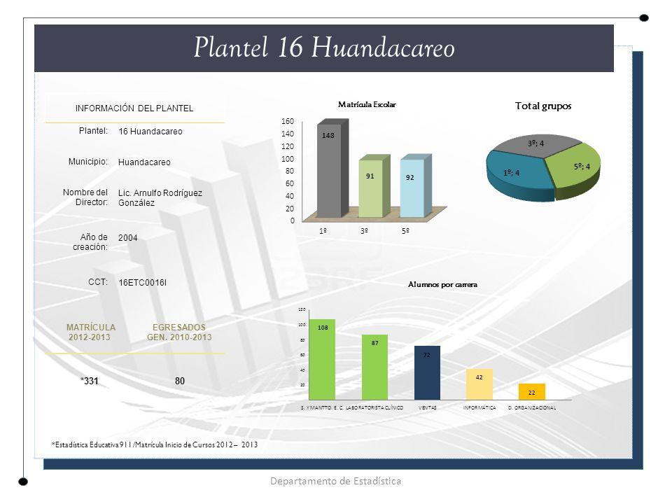 Plantel 16 Huandacareo Departamento de Estadística *331 80