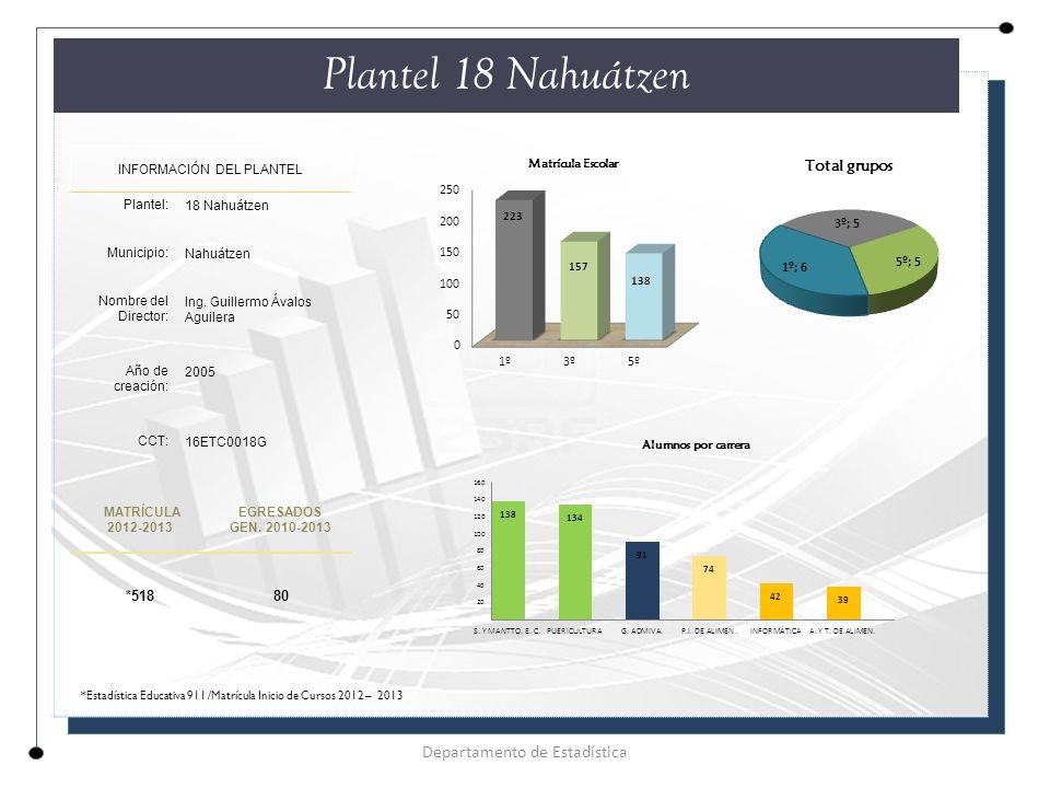 Plantel 18 Nahuátzen Departamento de Estadística *518 80