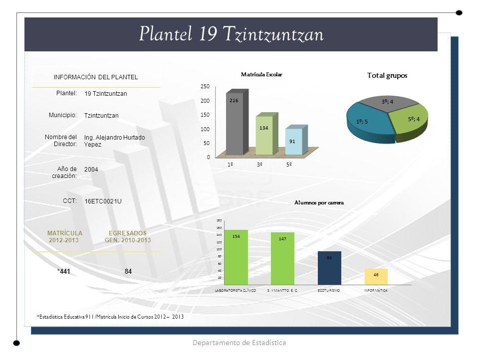 Plantel 19 Tzintzuntzan Departamento de Estadística *441 84