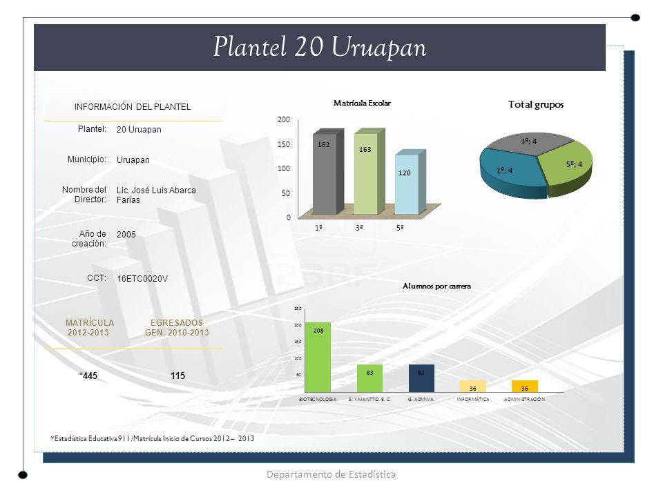 Plantel 20 Uruapan Departamento de Estadística *445 115