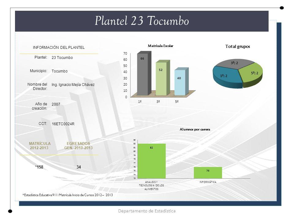 Plantel 23 Tocumbo Departamento de Estadística *158 34