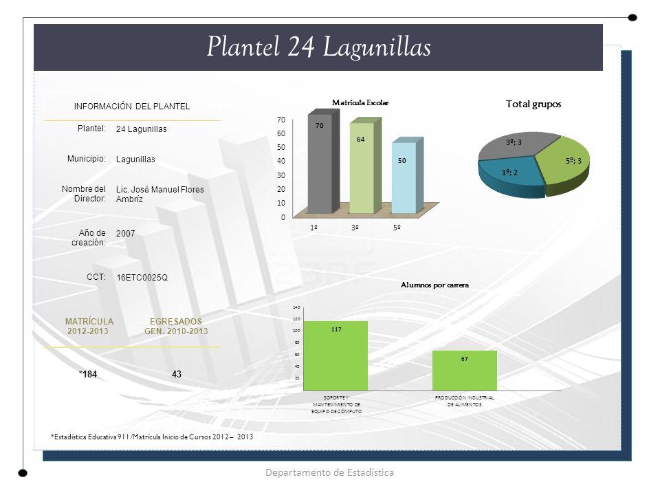 Plantel 24 Lagunillas Departamento de Estadística *184 43