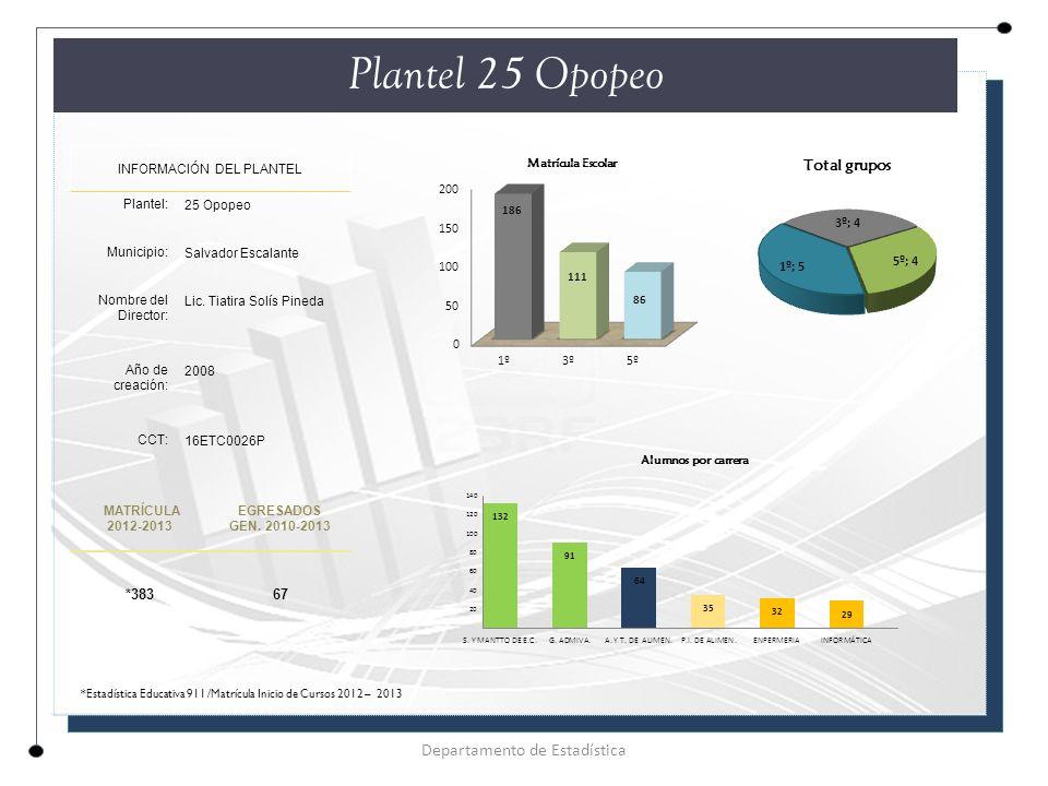 Plantel 25 Opopeo Departamento de Estadística *383 67
