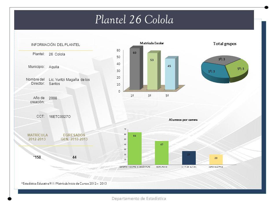 Plantel 26 Colola Departamento de Estadística *158 44