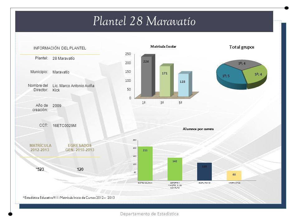Plantel 28 Maravatío Departamento de Estadística *523 120