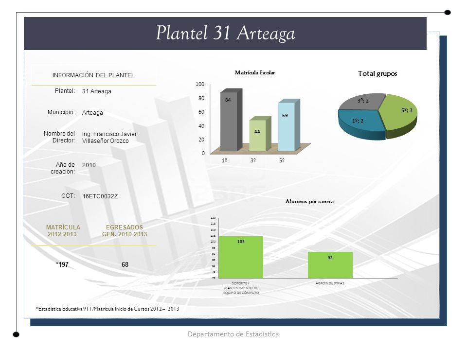 Plantel 31 Arteaga Departamento de Estadística *197 68