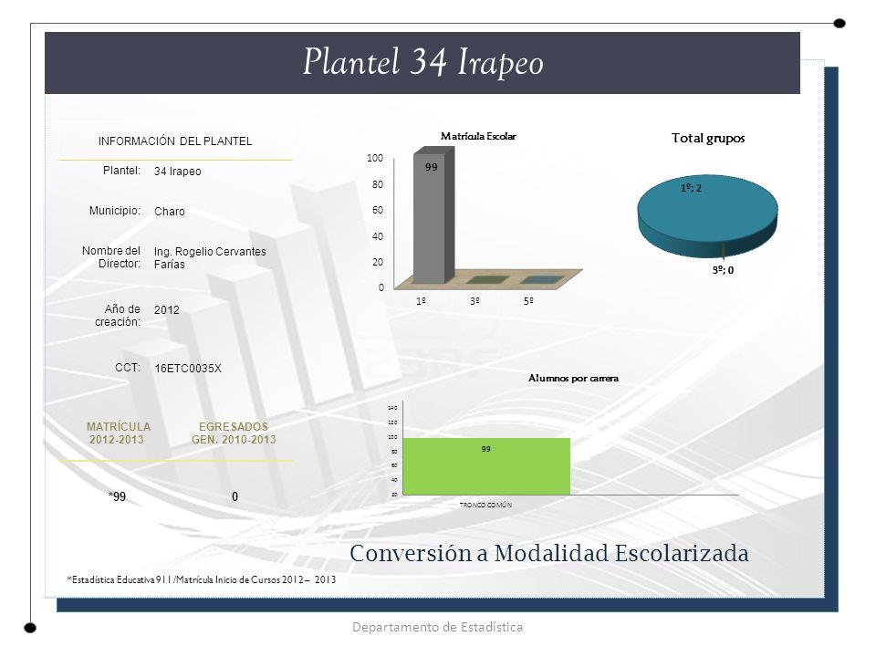 Plantel 34 Irapeo Conversión a Modalidad Escolarizada