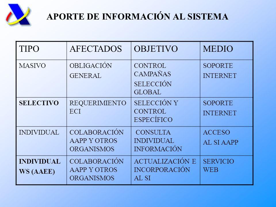 APORTE DE INFORMACIÓN AL SISTEMA TIPO AFECTADOS OBJETIVO MEDIO