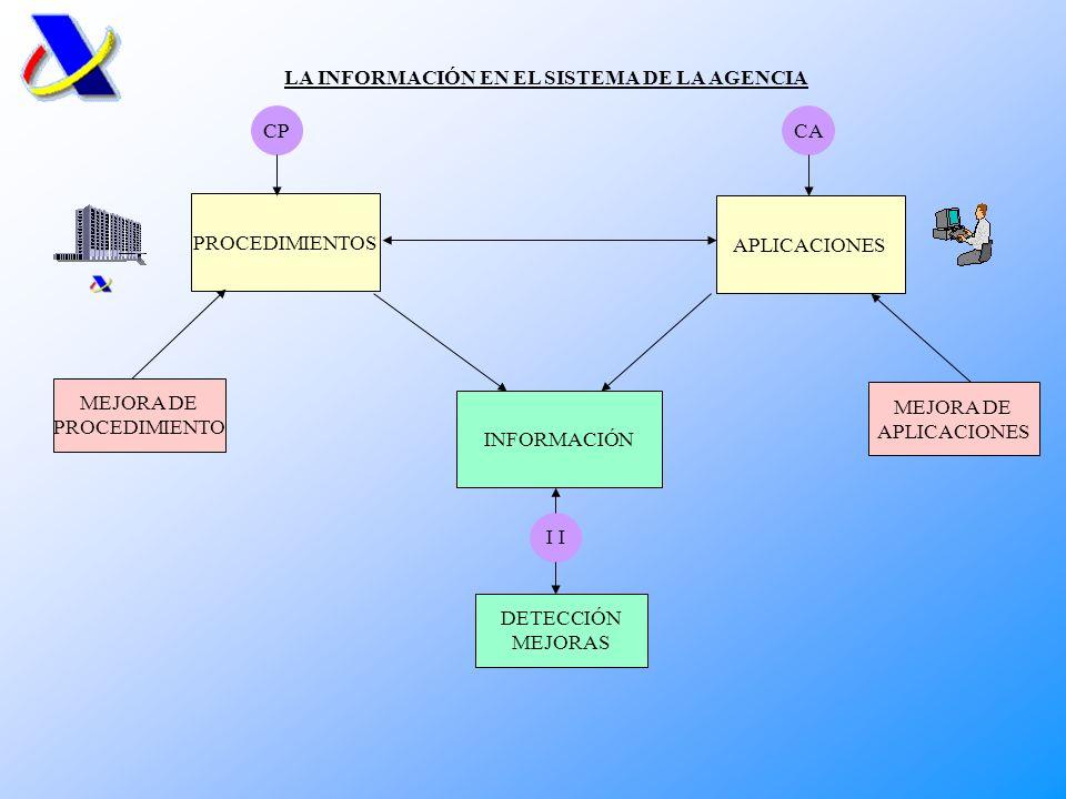 LA INFORMACIÓN EN EL SISTEMA DE LA AGENCIA