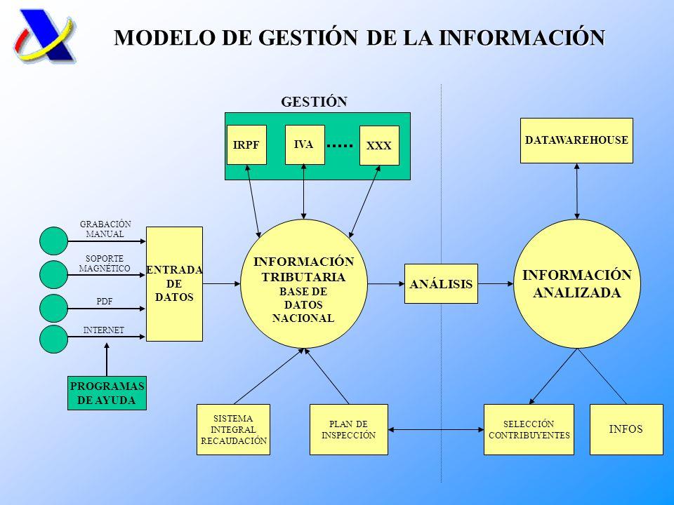 MODELO DE GESTIÓN DE LA INFORMACIÓN
