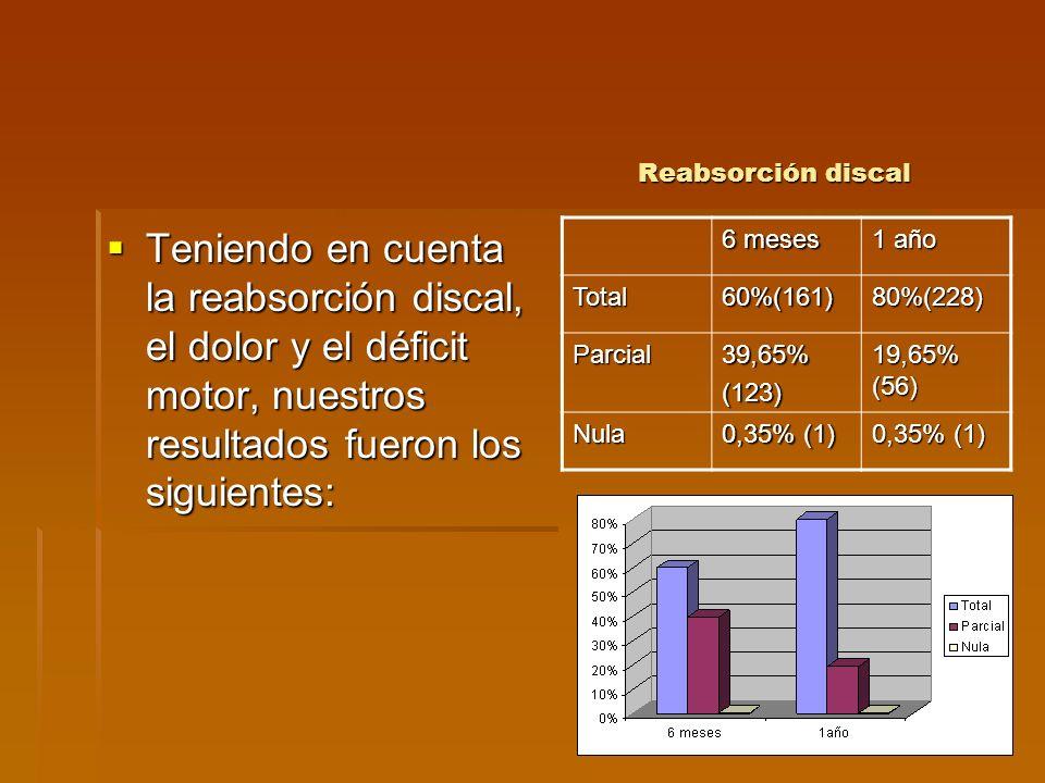 Reabsorción discal Teniendo en cuenta la reabsorción discal, el dolor y el déficit motor, nuestros resultados fueron los siguientes: