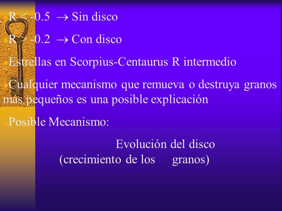 R < -0.5  Sin disco R > -0.2  Con disco. Estrellas en Scorpius-Centaurus R intermedio.
