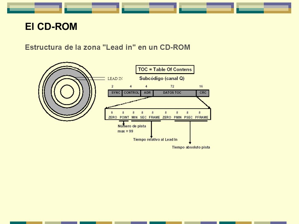El CD-ROM Estructura de la zona Lead in en un CD-ROM LEAD IN