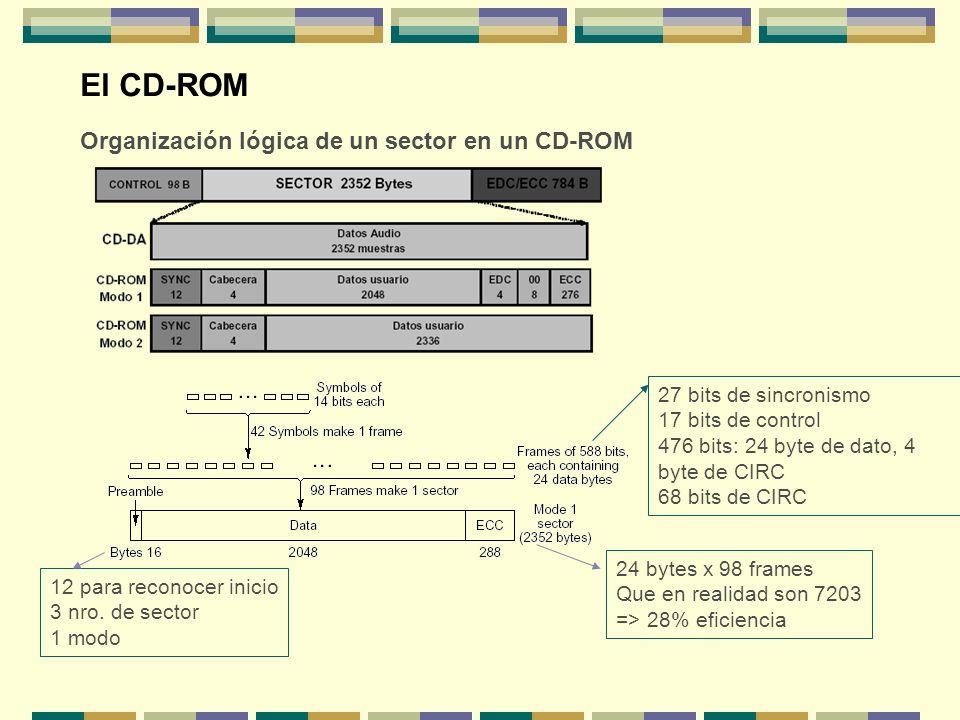 El CD-ROM Organización lógica de un sector en un CD-ROM