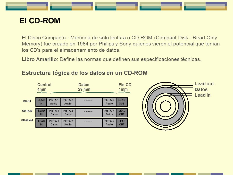 El CD-ROM Estructura lógica de los datos en un CD-ROM
