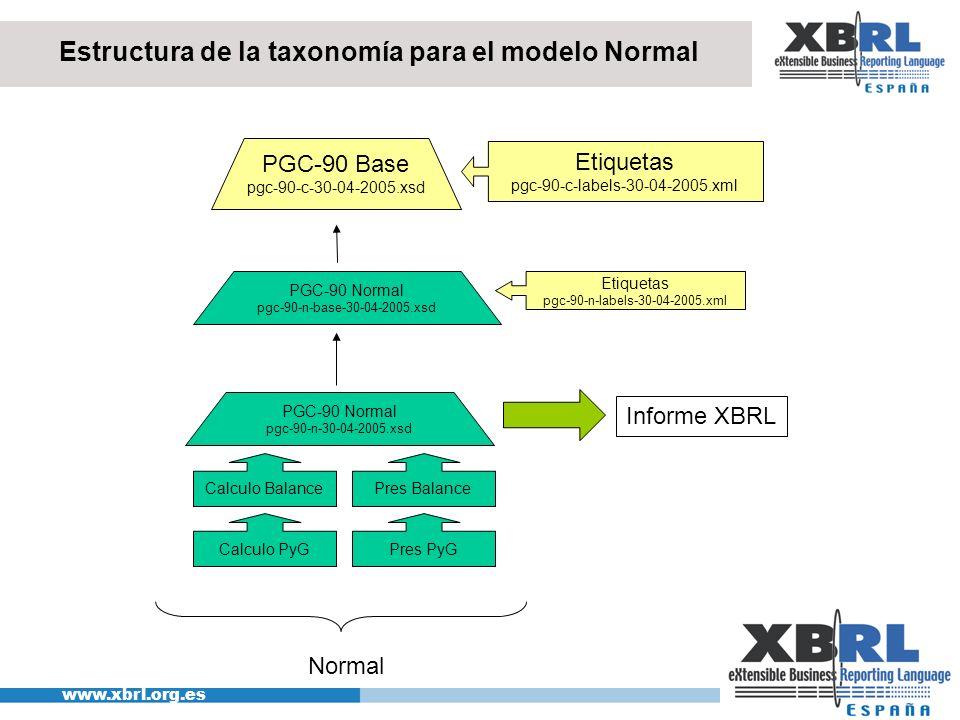 Estructura de la taxonomía para el modelo Normal