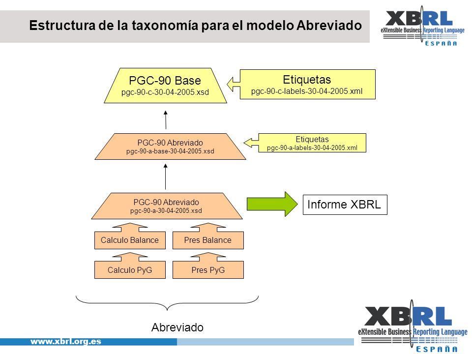 Estructura de la taxonomía para el modelo Abreviado