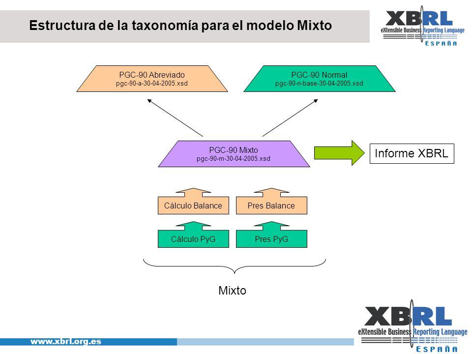 Estructura de la taxonomía para el modelo Mixto