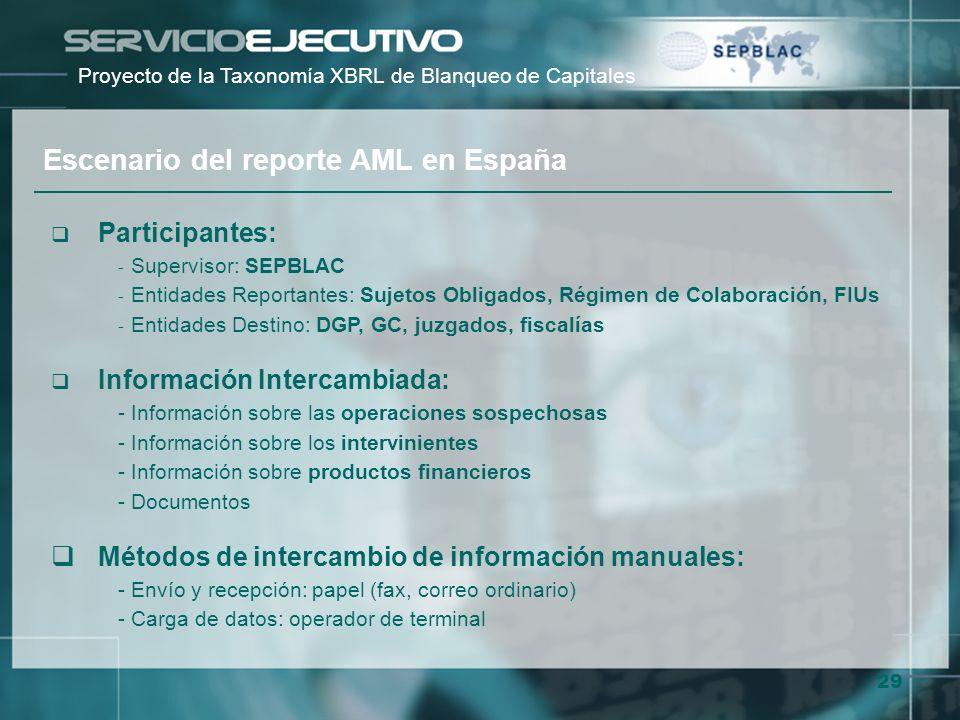 Escenario del reporte AML en España
