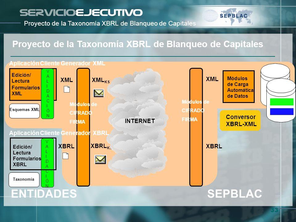 Proyecto de la Taxonomía XBRL de Blanqueo de Capitales