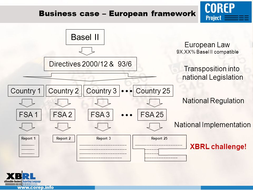 Business case – European framework