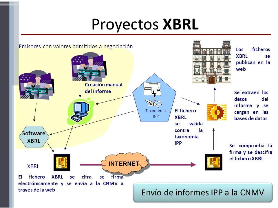 Envío de informes IPP a la CNMV