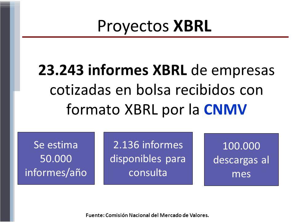 Proyectos XBRL23.243 informes XBRL de empresas cotizadas en bolsa recibidos con formato XBRL por la CNMV.