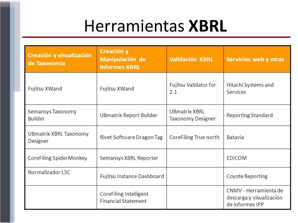 Herramientas XBRL Creación y visualización de Taxonomía