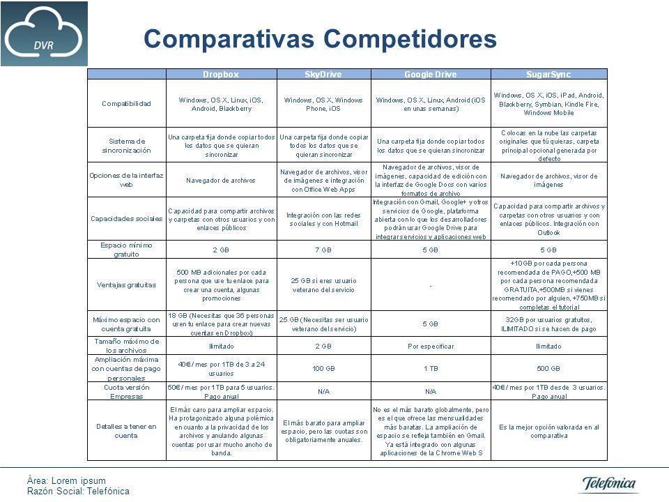 Comparativas específica DropBox funcionalidades