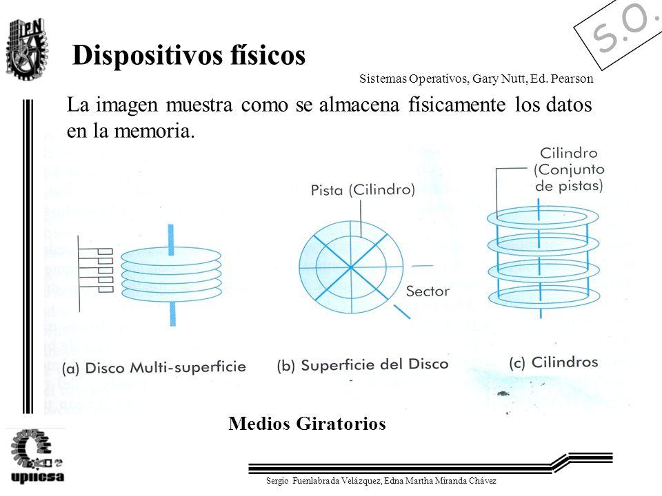 Dispositivos físicosSistemas Operativos, Gary Nutt, Ed. Pearson. La imagen muestra como se almacena físicamente los datos en la memoria.