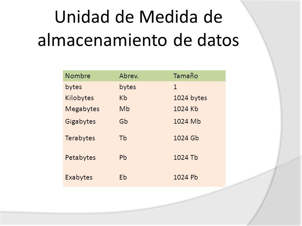 Unidad de Medida de almacenamiento de datos